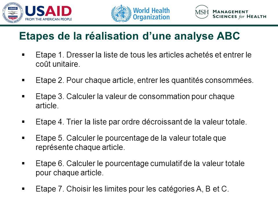 Etapes de la réalisation dune analyse ABC Etape 1. Dresser la liste de tous les articles achetés et entrer le coût unitaire. Etape 2. Pour chaque arti