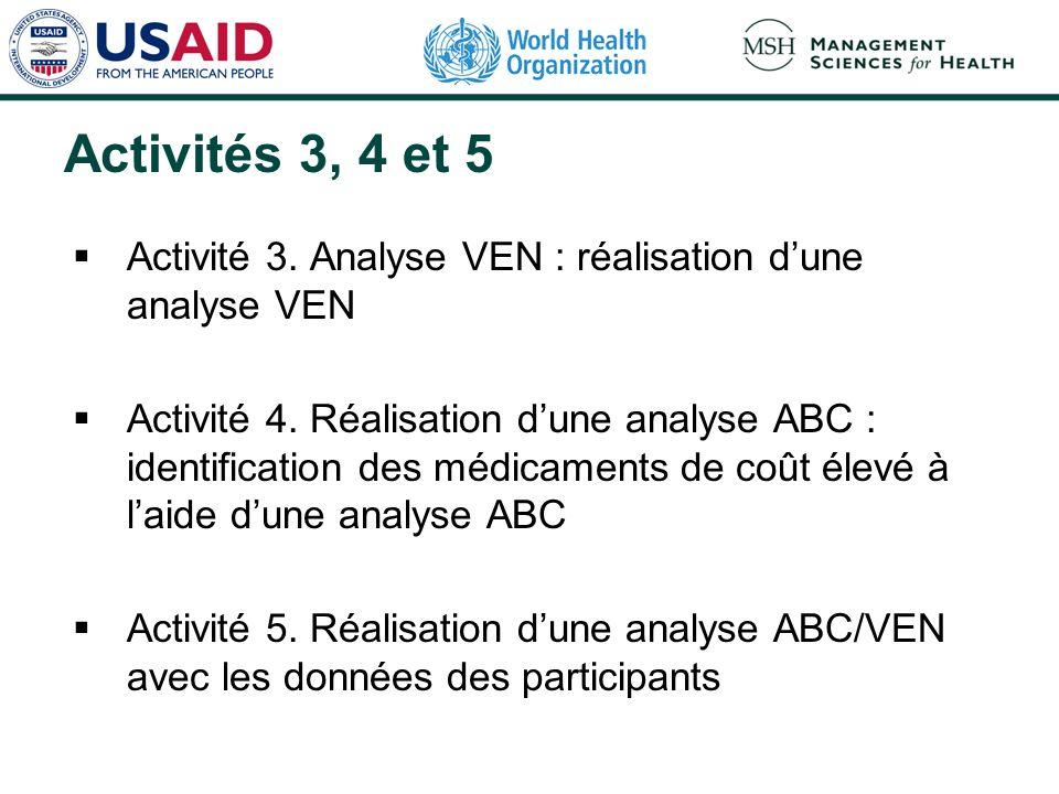 Activités 3, 4 et 5 Activité 3. Analyse VEN : réalisation dune analyse VEN Activité 4. Réalisation dune analyse ABC : identification des médicaments d