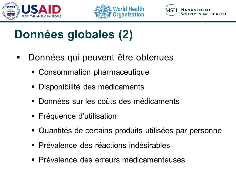 Données globales (2) Données qui peuvent être obtenues Consommation pharmaceutique Disponibilité des médicaments Données sur les coûts des médicaments