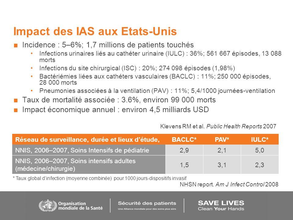 Impact des IAS aux Etats-Unis Incidence : 5–6%; 1,7 millions de patients touchés Infections urinaires liés au cathéter urinaire (IULC) : 36%; 561 667