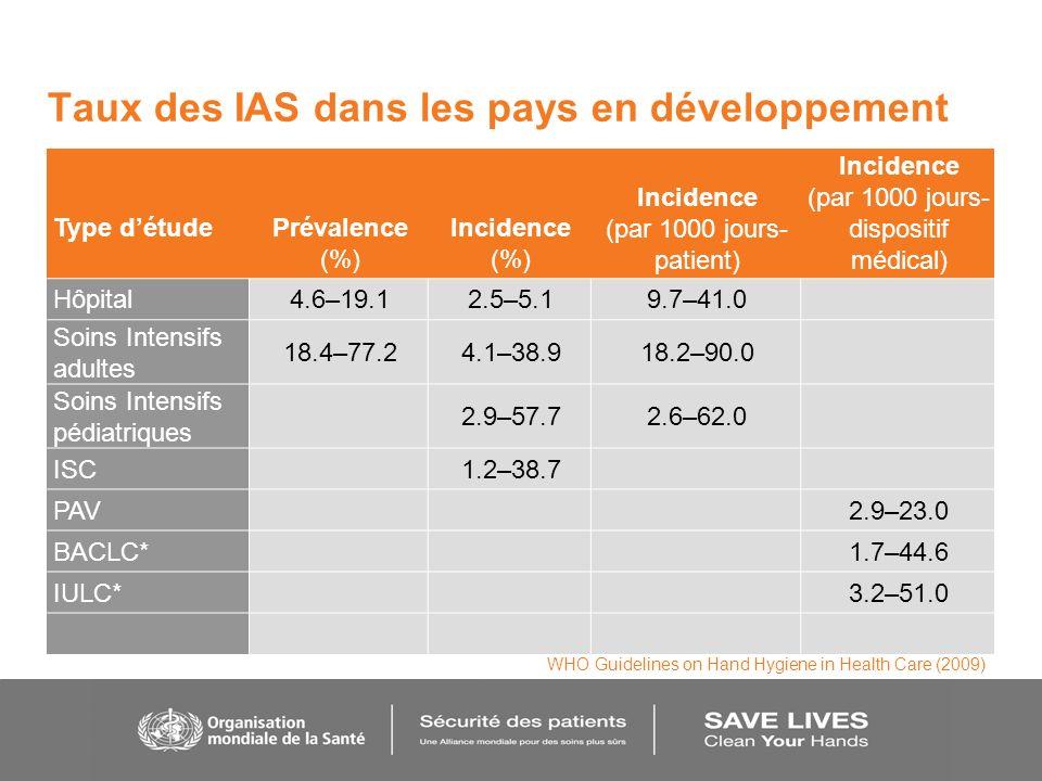 Taux des IAS dans les pays en développement Type détudePrévalence (%) Incidence (%) Incidence (par 1000 jours- patient) Incidence (par 1000 jours- dis