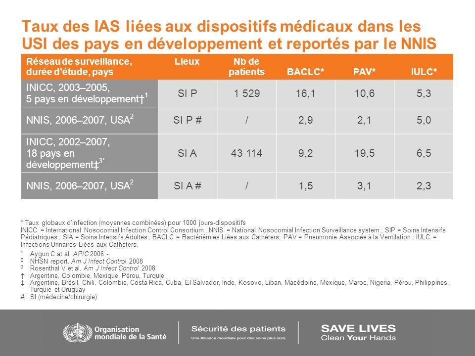Taux des IAS liées aux dispositifs médicaux dans les USI des pays en développement et reportés par le NNIS Réseau de surveillance, durée détude, pays