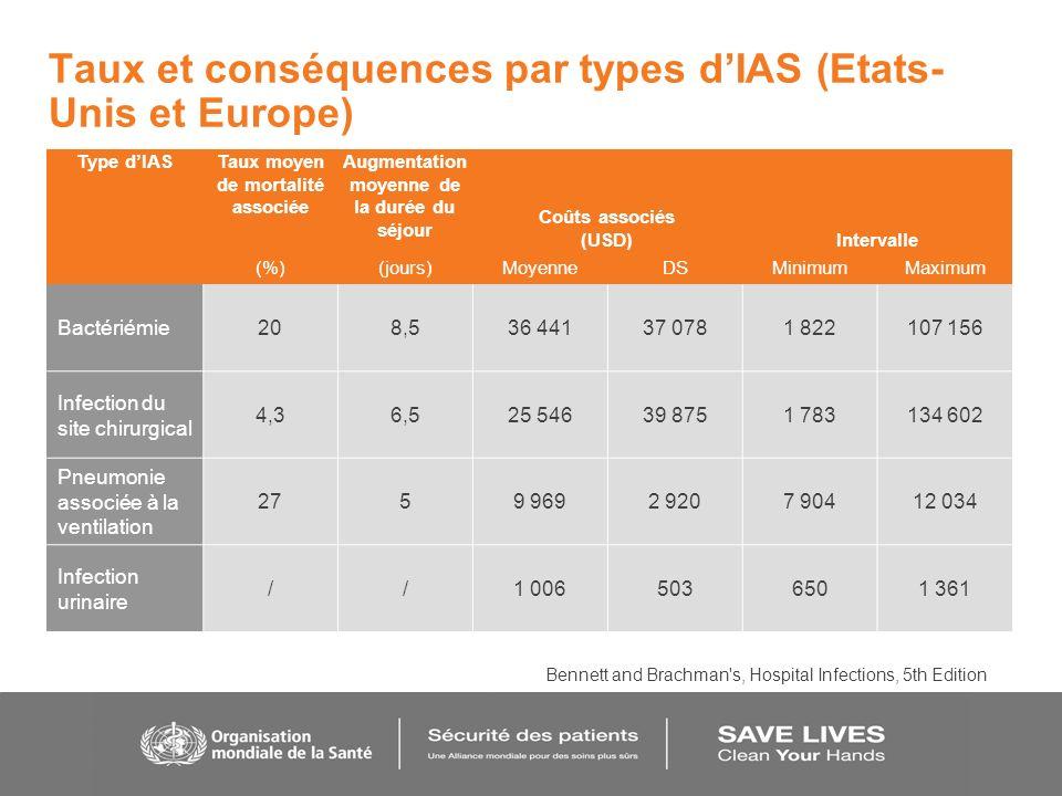 Taux et conséquences par types dIAS (Etats- Unis et Europe) Type dIASTaux moyen de mortalité associée Augmentation moyenne de la durée du séjour Coûts