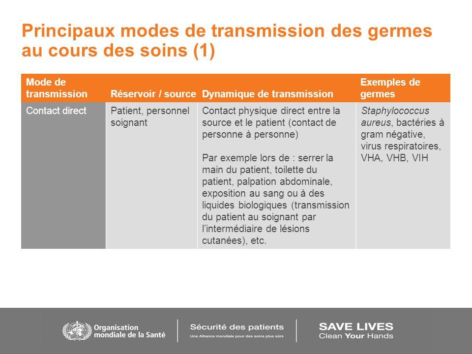 Principaux modes de transmission des germes au cours des soins (1) Mode de transmission Réservoir / sourceDynamique de transmission Exemples de germes