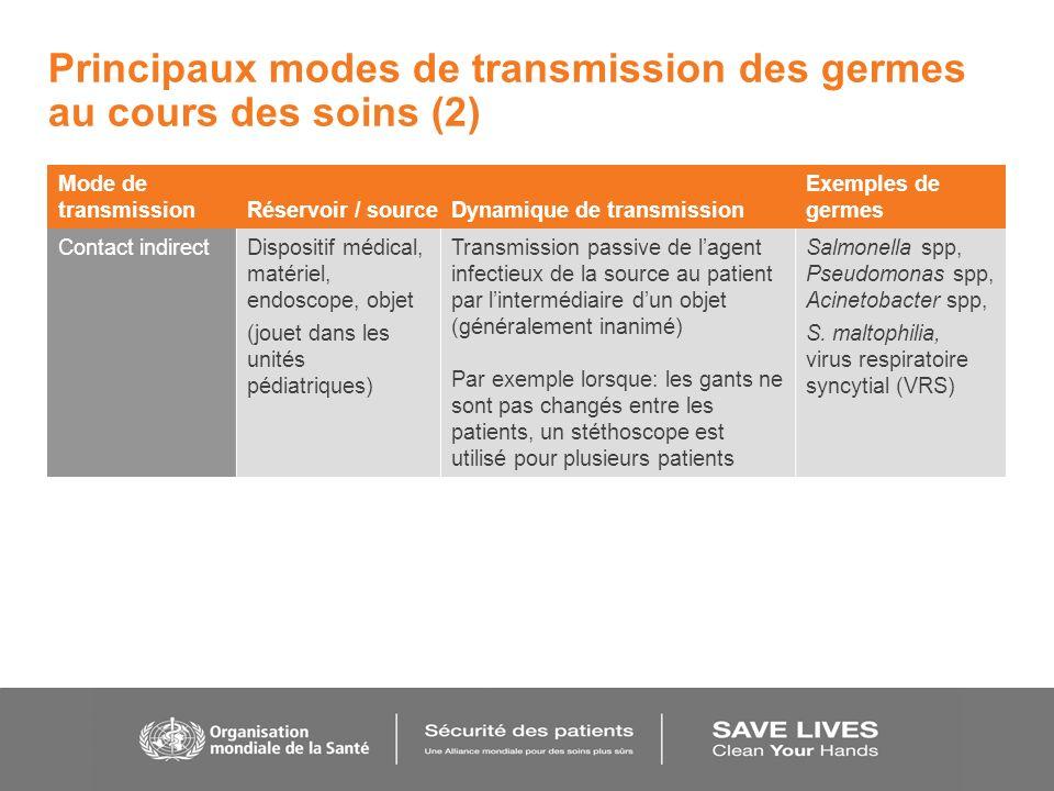 Principaux modes de transmission des germes au cours des soins (2) Mode de transmission Réservoir / sourceDynamique de transmission Exemples de germes