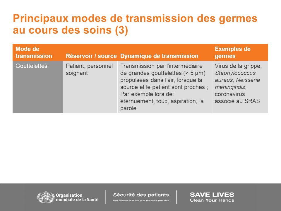 Principaux modes de transmission des germes au cours des soins (3) Mode de transmission Réservoir / sourceDynamique de transmission Exemples de germes