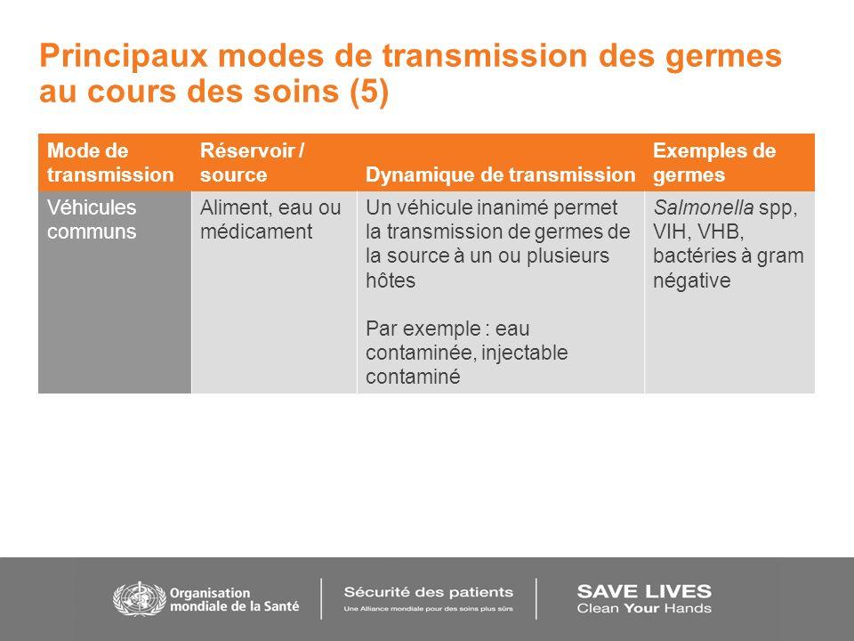 Principaux modes de transmission des germes au cours des soins (5) Mode de transmission Réservoir / sourceDynamique de transmission Exemples de germes