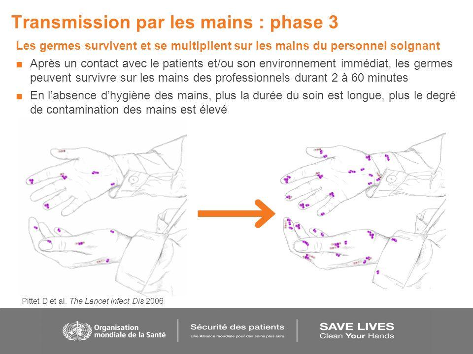 Transmission par les mains : phase 3 Les germes survivent et se multiplient sur les mains du personnel soignant Après un contact avec le patients et/o