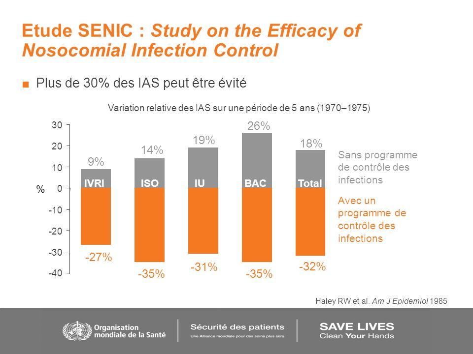 Etude SENIC : Study on the Efficacy of Nosocomial Infection Control Plus de 30% des IAS peut être évité Avec un programme de contrôle des infections -