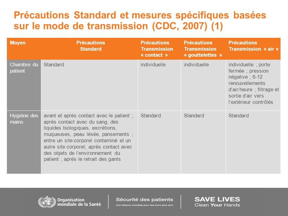 Précautions Standard et mesures spécifiques basées sur le mode de transmission (CDC, 2007) (1) MoyenPrécautions Standard Précautions Transmission « co