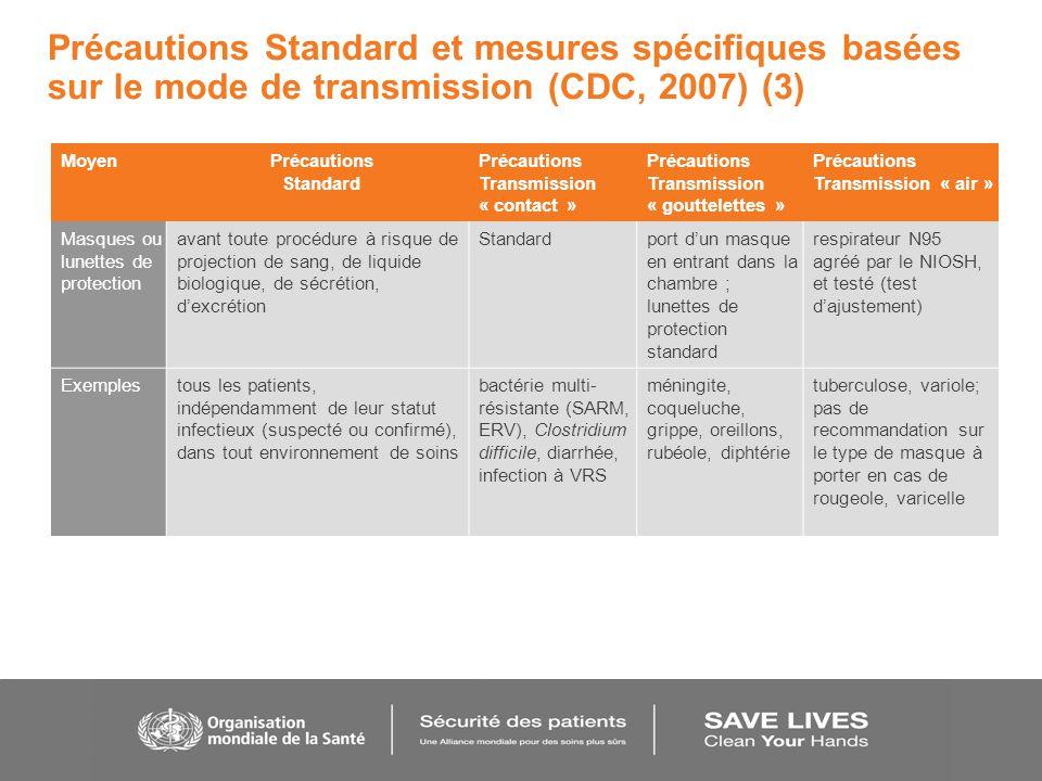 Précautions Standard et mesures spécifiques basées sur le mode de transmission (CDC, 2007) (3) MoyenPrécautions Standard Précautions Transmission « co
