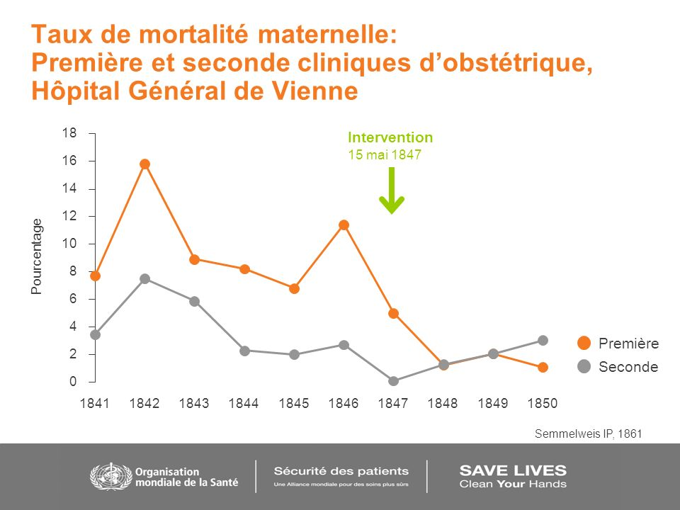 Taux de mortalité maternelle: Première et seconde cliniques dobstétrique, Hôpital Général de Vienne 0 2 4 6 8 10 12 14 16 18 1841184218431844184518461