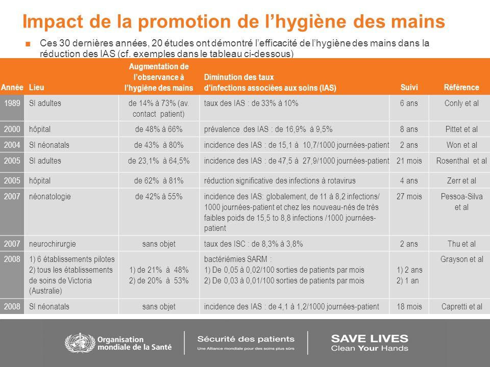 Impact de la promotion de lhygiène des mains Ces 30 dernières années, 20 études ont démontré lefficacité de lhygiène des mains dans la réduction des I