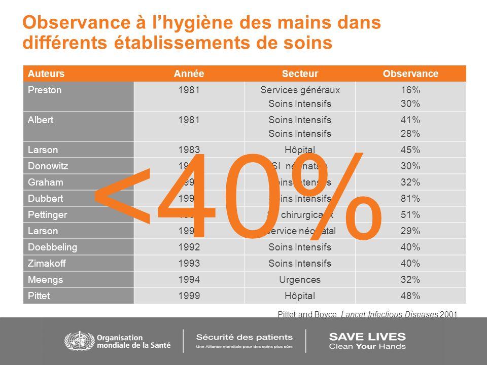 Observance à lhygiène des mains dans différents établissements de soins AuteursAnnéeSecteurObservance Preston1981Services généraux Soins Intensifs 16%