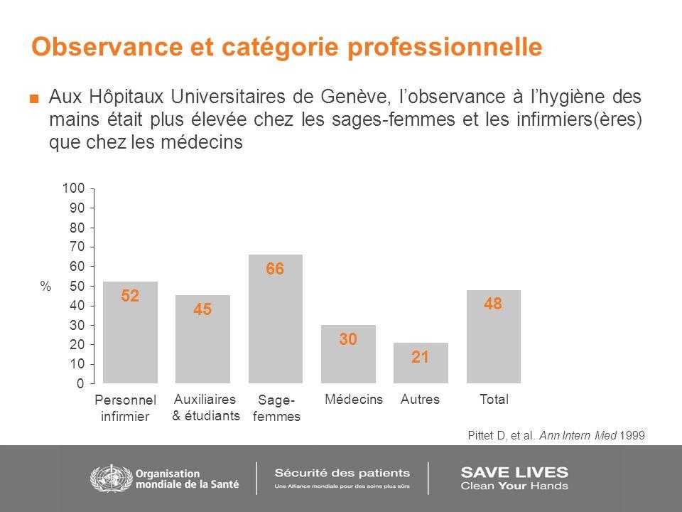 Observance et catégorie professionnelle Aux Hôpitaux Universitaires de Genève, lobservance à lhygiène des mains était plus élevée chez les sages-femme