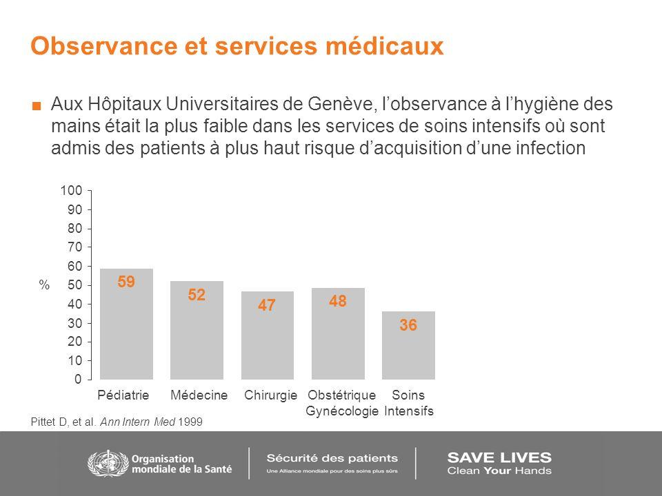 Observance et services médicaux Aux Hôpitaux Universitaires de Genève, lobservance à lhygiène des mains était la plus faible dans les services de soin