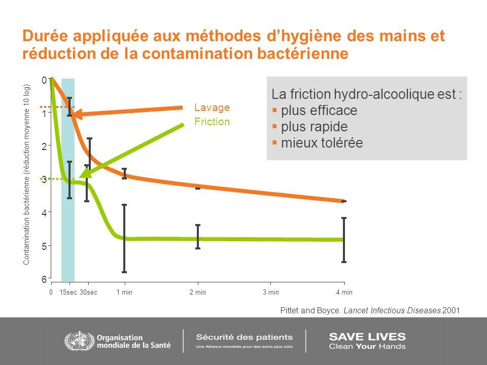 Durée appliquée aux méthodes dhygiène des mains et réduction de la contamination bactérienne 015sec30sec1 min2 min3 min4 min 6 5 4 3 2 1 0 Contaminati