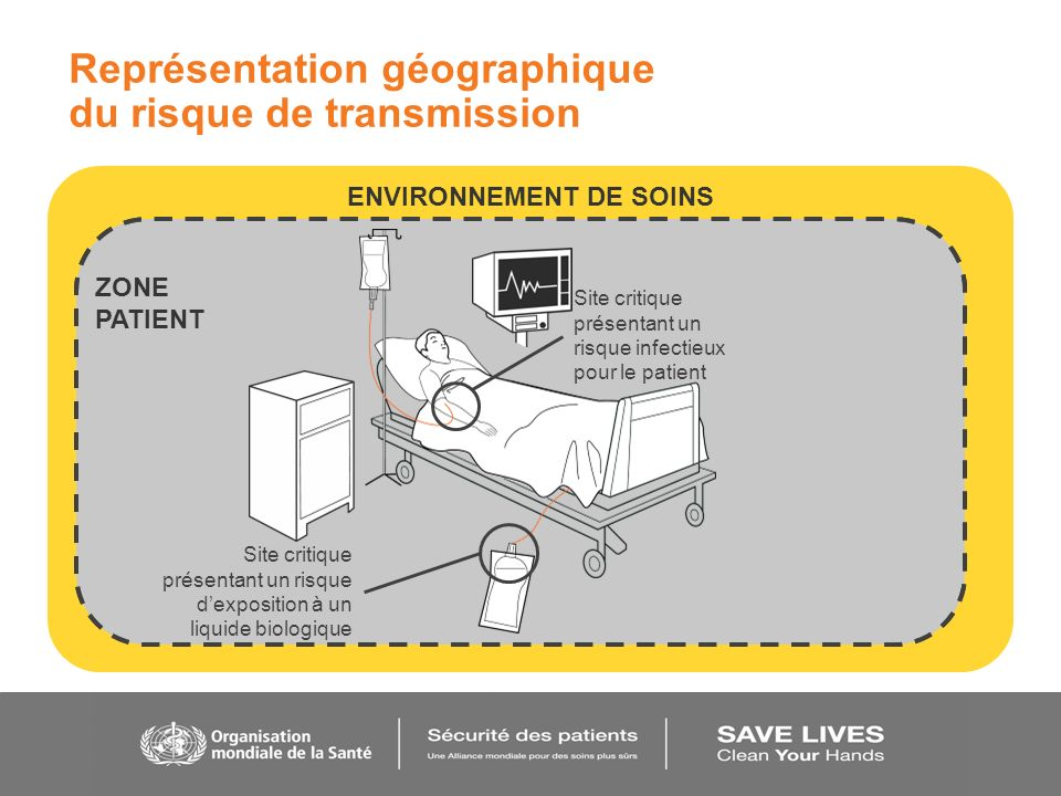 ENVIRONNEMENT DE SOINS ZONE PATIENT Représentation géographique du risque de transmission Site critique présentant un risque infectieux pour le patien