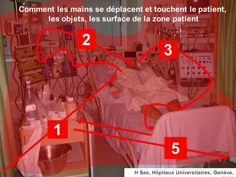 H Sax, Hôpitaux Universitaires, Genève, 2006 1 2 3 5 Comment les mains se déplacent et touchent le patient, les objets, les surface de la zone patient