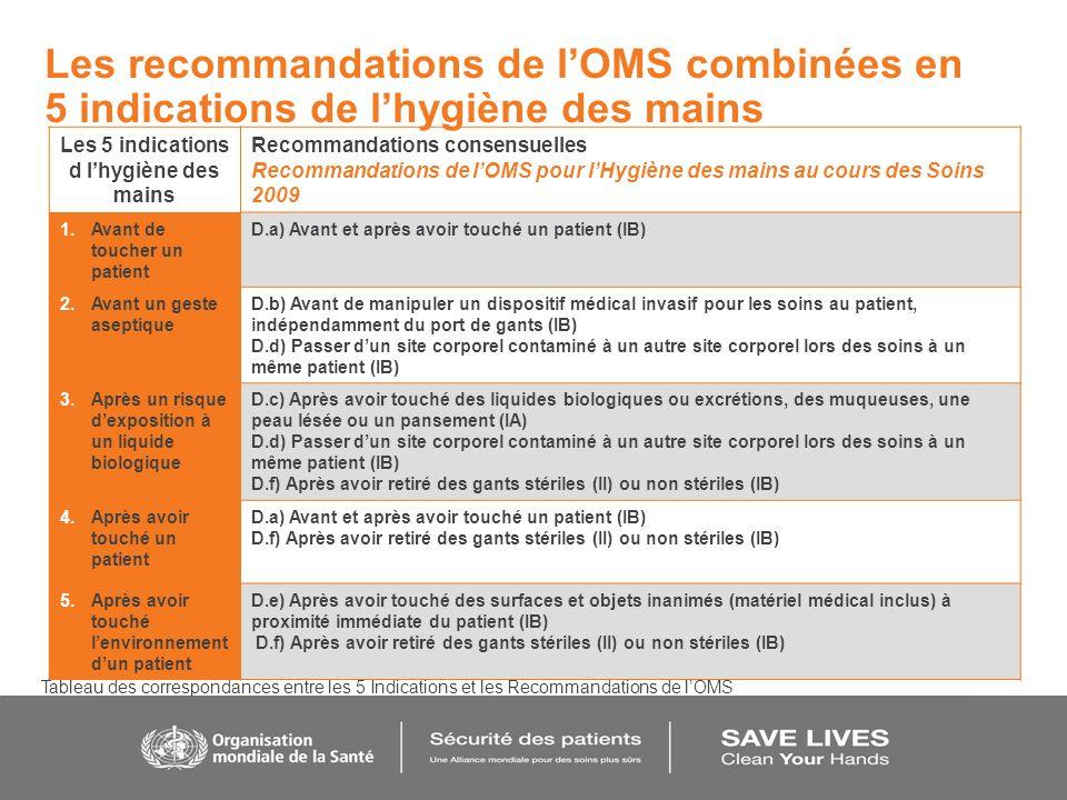 Les recommandations de lOMS combinées en 5 indications de lhygiène des mains Les 5 indications d lhygiène des mains Recommandations consensuelles Reco