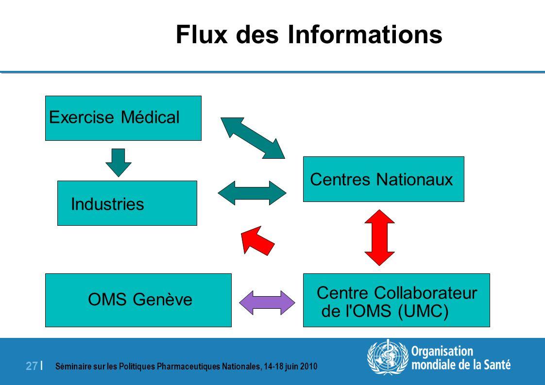 Séminaire sur les Politiques Pharmaceutiques Nationales, 14-18 juin 2010 27 | Flux des Informations Centre Collaborateur de l OMS (UMC) OMS Genève Centres Nationaux Exercise Médical Industries