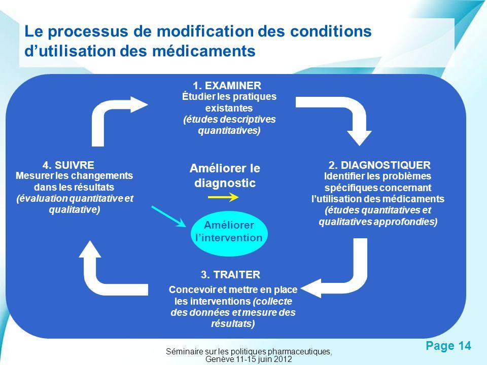 Powerpoint Templates Page 14 Le processus de modification des conditions dutilisation des médicaments 1. EXAMINER Étudier les pratiques existantes (ét