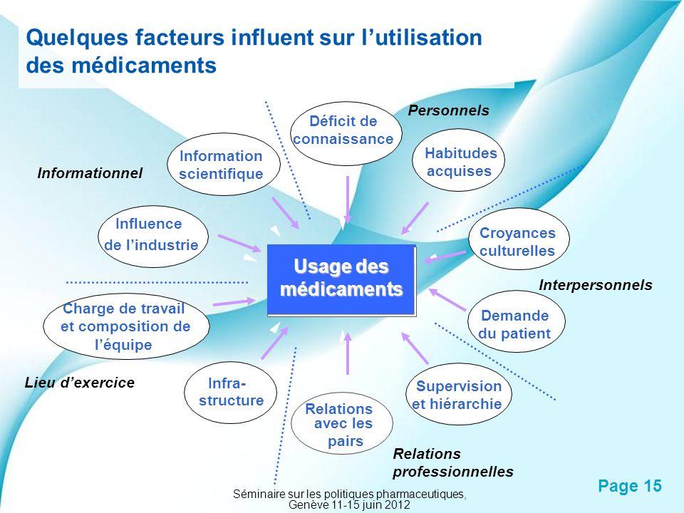 Powerpoint Templates Page 15 Quelques facteurs influent sur lutilisation des médicaments Usage des médicaments Croyances culturelles Déficit de connai