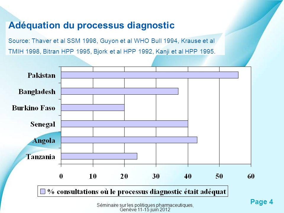 Powerpoint Templates Page 4 Adéquation du processus diagnostic Source: Thaver et al SSM 1998, Guyon et al WHO Bull 1994, Krause et al TMIH 1998, Bitra