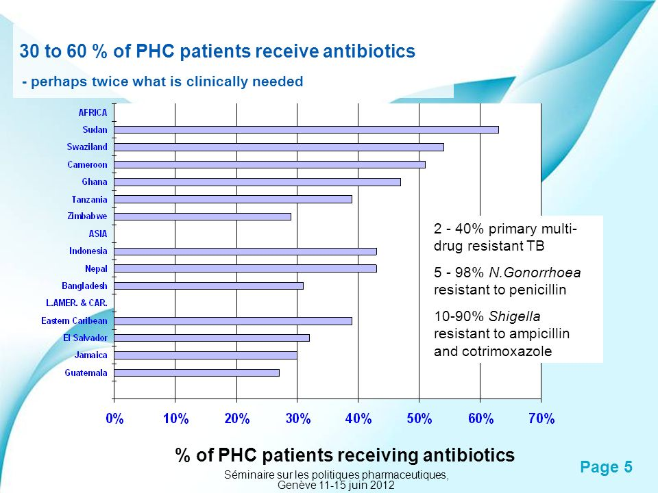 Powerpoint Templates Page 5 30 to 60 % of PHC patients receive antibiotics - perhaps twice what is clinically needed % of PHC patients receiving antib