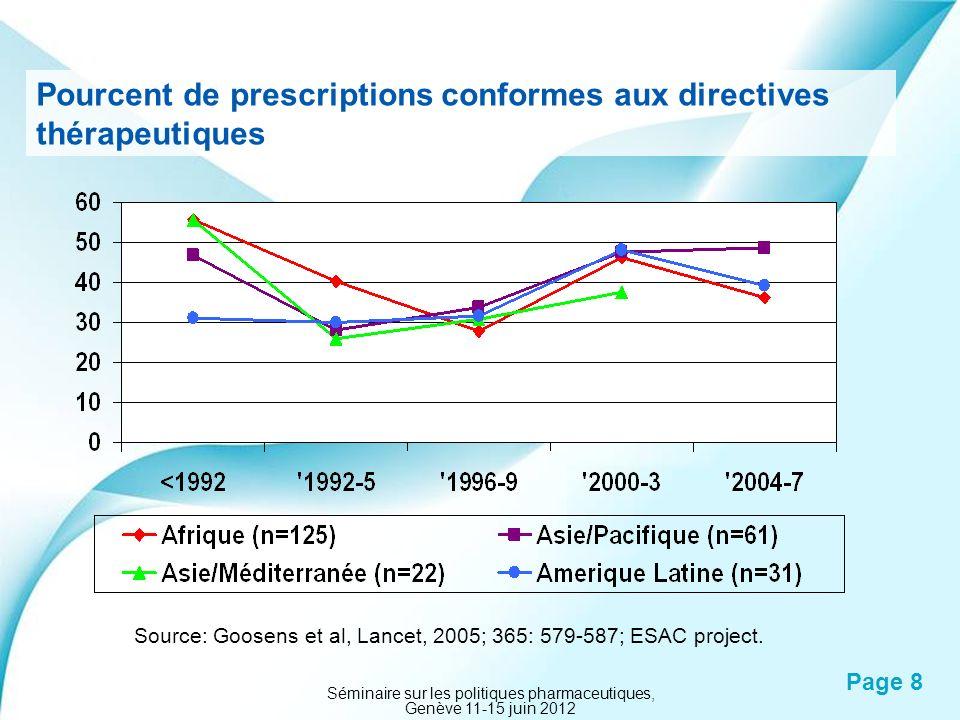Powerpoint Templates Page 8 Pourcent de prescriptions conformes aux directives thérapeutiques Source: Goosens et al, Lancet, 2005; 365: 579-587; ESAC