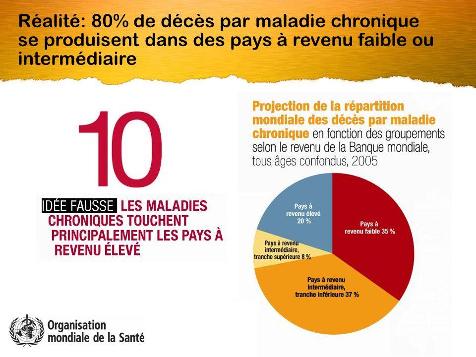 Réalité: 80% de décès par maladie chronique se produisent dans des pays à revenu faible ou intermédiaire