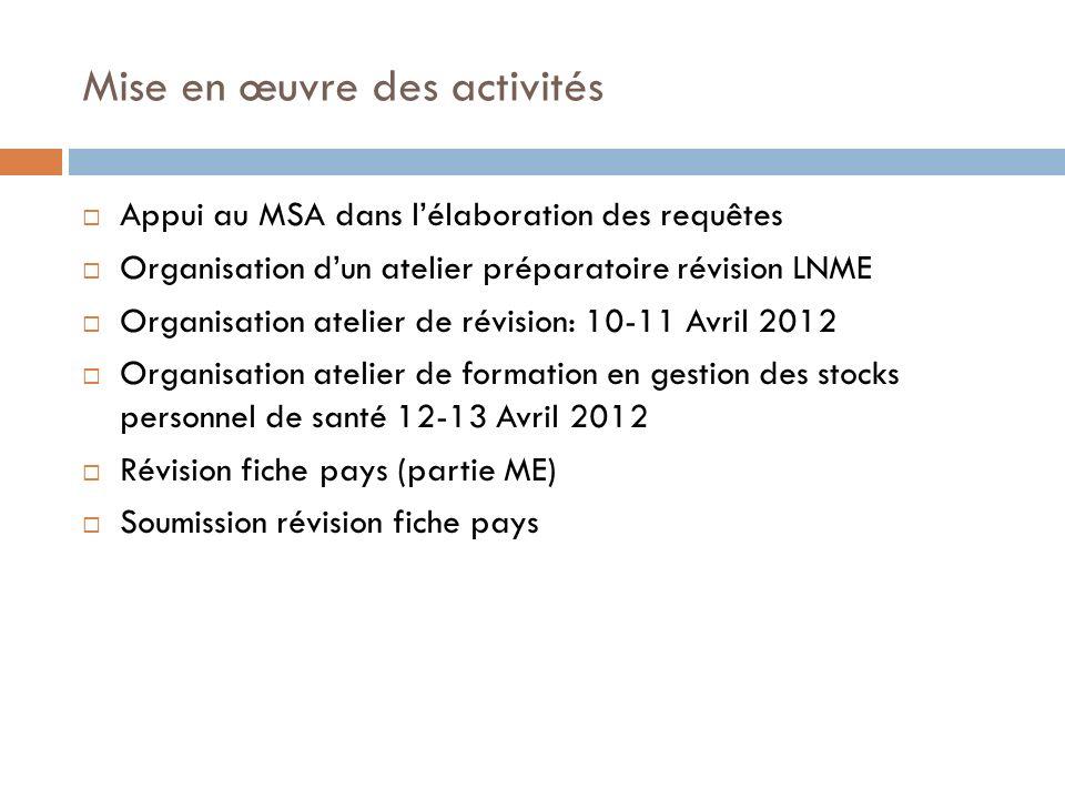 Mise en œuvre des activités Appui au MSA dans lélaboration des requêtes Organisation dun atelier préparatoire révision LNME Organisation atelier de ré