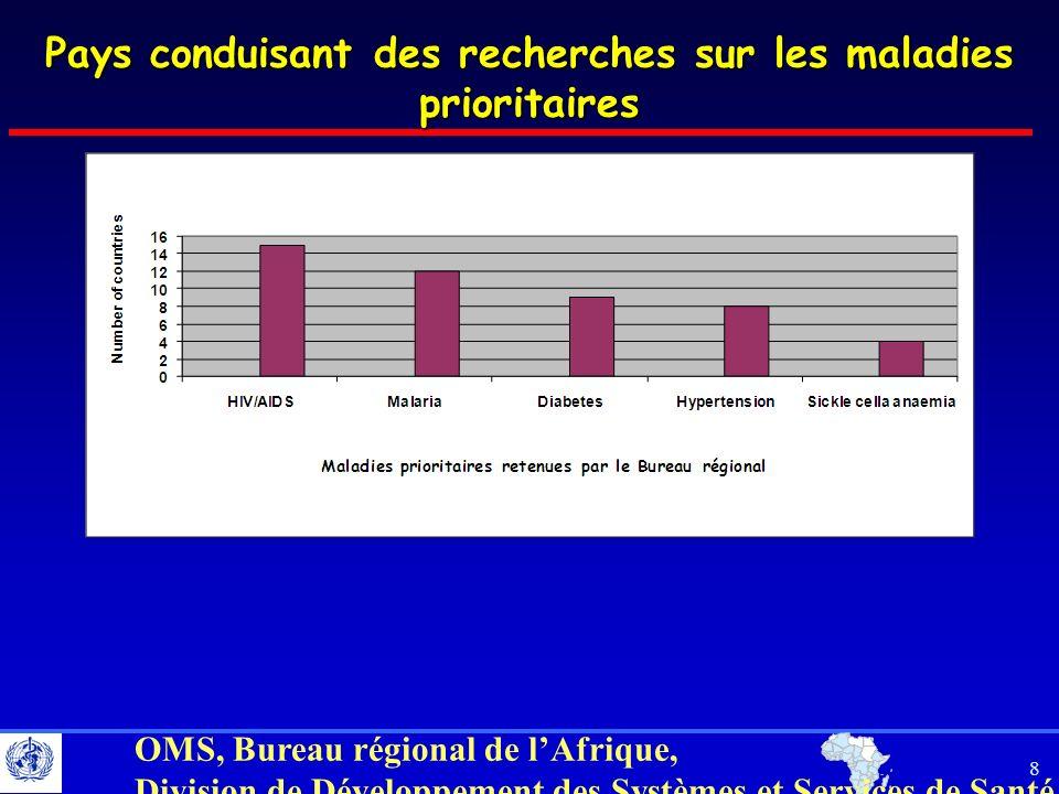 19 OMS, Bureau régional de lAfrique, Division de Développement des Systèmes et Services de Santé 19 Priority interventions (3): Country level MalariaHIV/AIDSSCADiabetesHBP Number of countries 14 488