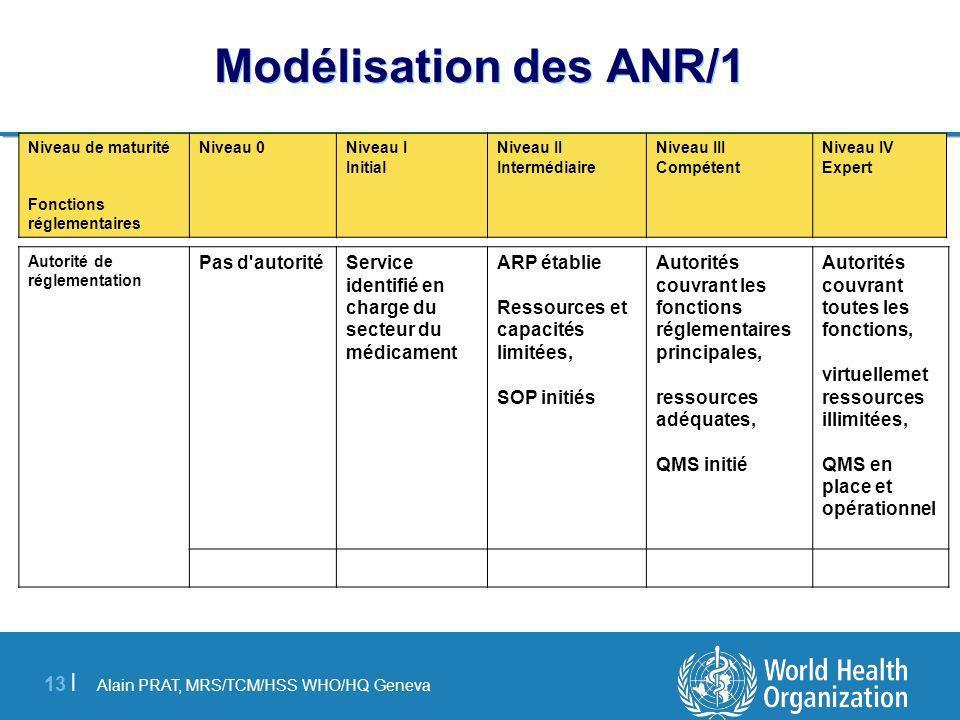 Alain PRAT, MRS/TCM/HSS WHO/HQ Geneva 13 | Modélisation des ANR/1 Autorité de réglementation Pas d'autoritéService identifié en charge du secteur du m