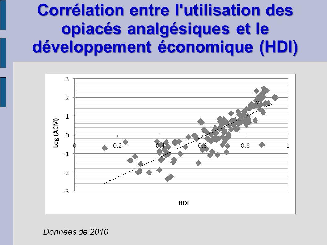 Corrélation entre l utilisation des opiacés analgésiques et le développement économique (HDI) Données de 2010