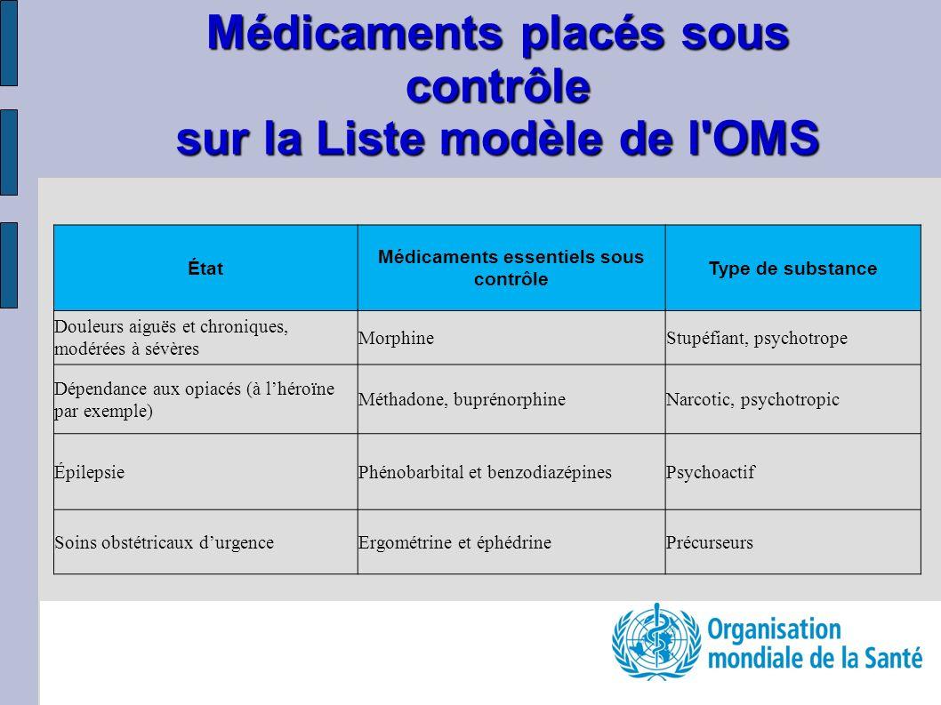 Médicaments placés sous contrôle sur la Liste modèle de l OMS État Médicaments essentiels sous contrôle Type de substance Douleurs aiguës et chroniques, modérées à sévères MorphineStupéfiant, psychotrope Dépendance aux opiacés (à lhéroïne par exemple) Méthadone, buprénorphineNarcotic, psychotropic ÉpilepsiePhénobarbital et benzodiazépinesPsychoactif Soins obstétricaux durgenceErgométrine et éphédrinePrécurseurs