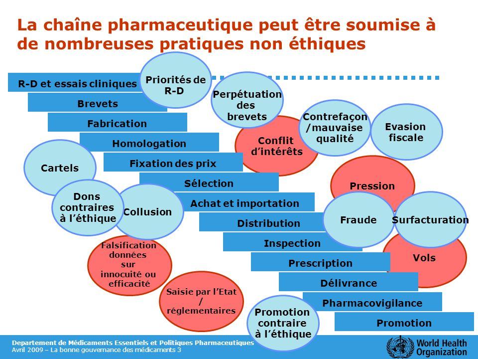 Departement de Médicaments Essentiels et Politiques Pharmaceutiques Avril 2009 – La bonne gouvernance des médicaments 3 Conflit dintérêts Pression Vol