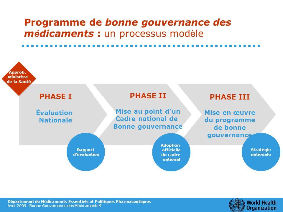 Département de Médicaments Essentiels et Politiques Pharmaceutiques Avril 2009 –Bonne Gouvernance des Médicaments 9 PHASE II Mise au point dun Cadre n