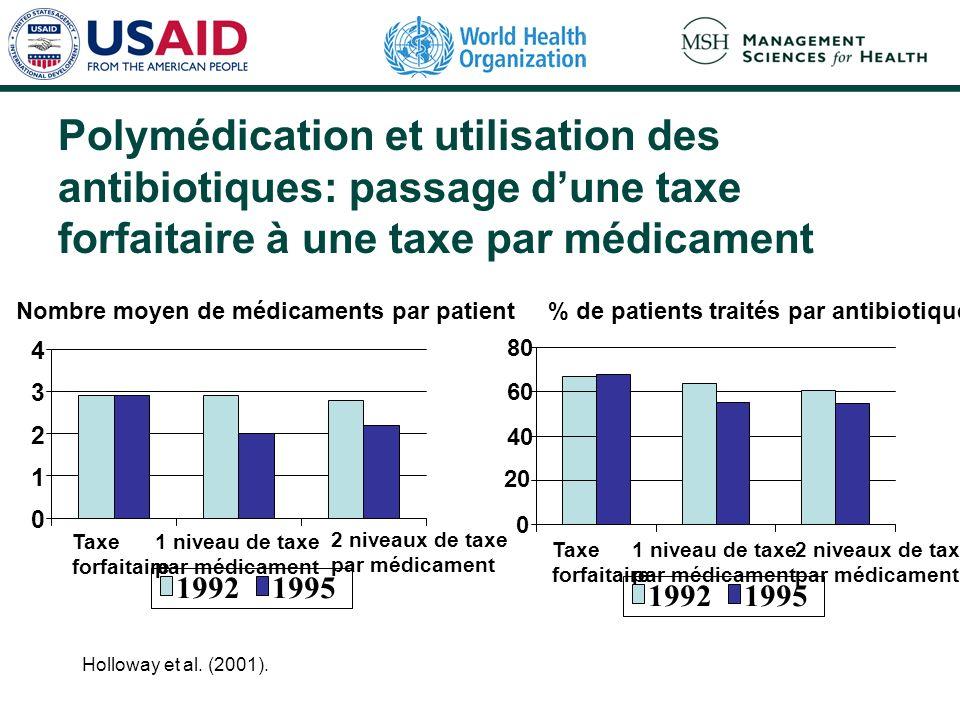 Polymédication et utilisation des antibiotiques: passage dune taxe forfaitaire à une taxe par médicament Holloway et al. (2001). % de patients traités