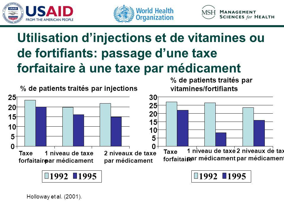 Utilisation dinjections et de vitamines ou de fortifiants: passage dune taxe forfaitaire à une taxe par médicament Holloway et al. (2001). % de patien