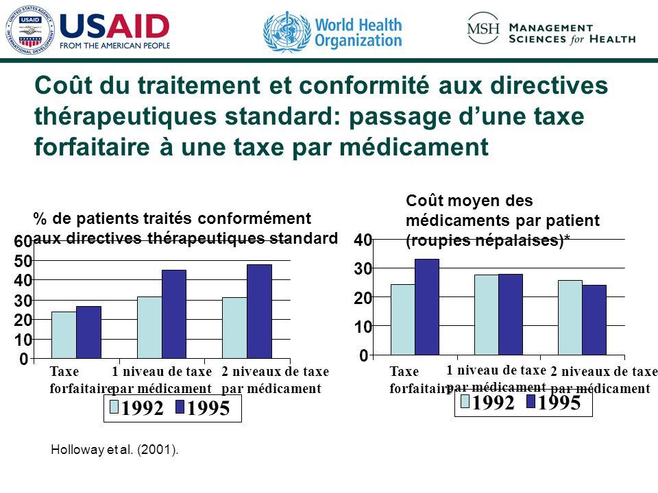Coût du traitement et conformité aux directives thérapeutiques standard: passage dune taxe forfaitaire à une taxe par médicament % de patients traités