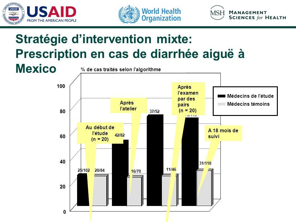 Stratégie dintervention mixte: Prescription en cas de diarrhée aiguë à Mexico 0 20 40 60 80 100 % de cas traités selon lalgorithme Médecins de létude Médecins témoins 37/52 79/115 20/84 Au début de létude (n = 20) Après latelier Après lexamen par des pairs (n = 20) A 18 mois de suivi 11/46 31/110 16/70 25/102 42/82