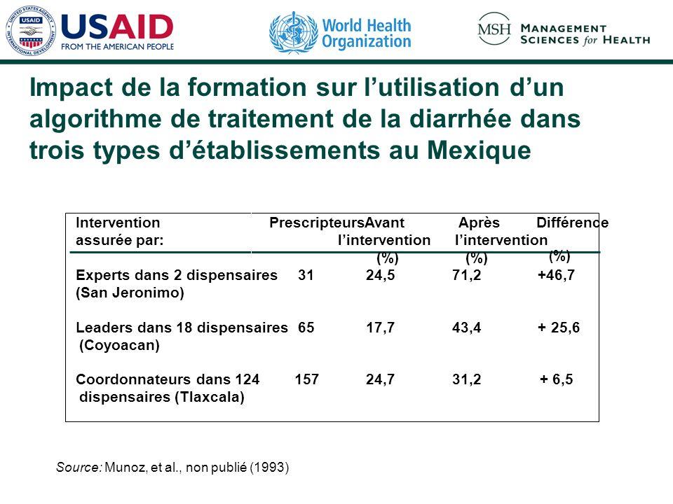 Impact de la formation sur lutilisation dun algorithme de traitement de la diarrhée dans trois types détablissements au Mexique Source: Munoz, et al., non publié (1993) Intervention assurée par: Experts dans 2 dispensaires (San Jeronimo) Leaders dans 18 dispensaires (Coyoacan) Coordonnateurs dans 124 Prescripteurs 31 65 157 Avant lintervention (%) 24,5 17,7 24,7 Après lintervention (%) 71,2 43,4 31,2 Différence ( %) +46,7 + 25,6 + 6,5 dispensaires (Tlaxcala)