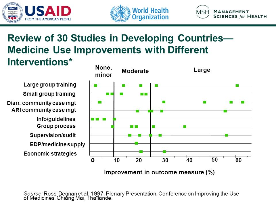 Review of 30 Studies in Developing Countries Medicine Use Improvements with Different Interventions* Improvement in outcome measure (%) 0 10203040 50 60 None, minor Moderate Large Large group training Small group training Diarr.
