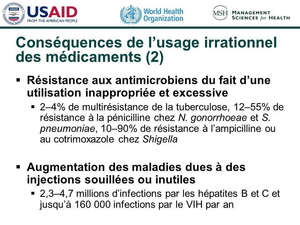 Conséquences de lusage irrationnel des médicaments (2) Résistance aux antimicrobiens du fait dune utilisation inappropriée et excessive 2–4% de multirésistance de la tuberculose, 12–55% de résistance à la pénicilline chez N.