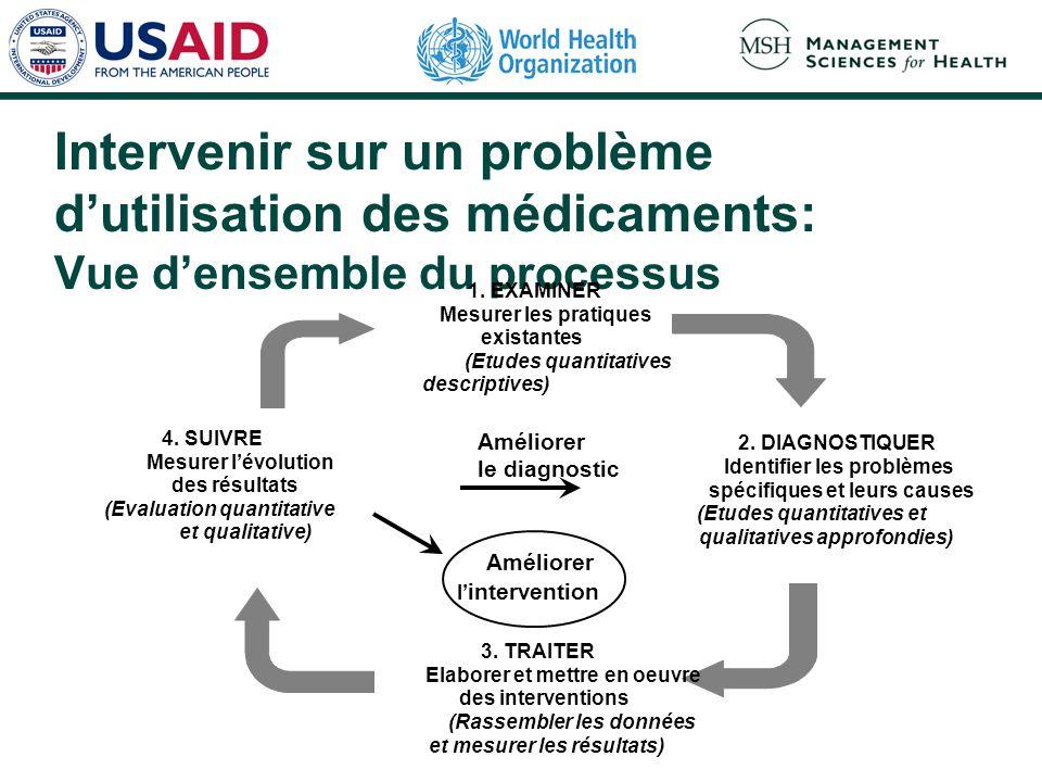 Intervenir sur un problème dutilisation des médicaments: Vue densemble du processus 1. EXAMINER Mesurer les pratiques existantes (Etudes quantitatives
