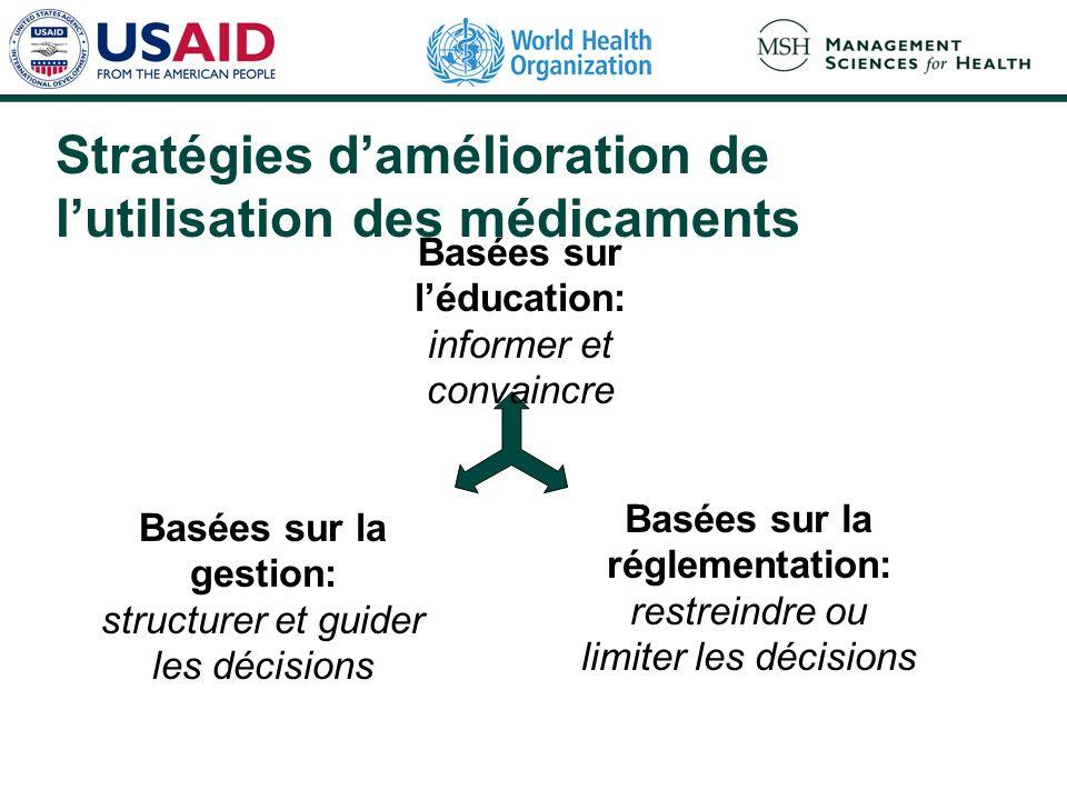 Stratégies damélioration de lutilisation des médicaments Basées sur la gestion: structurer et guider les décisions Basées sur la réglementation: restr