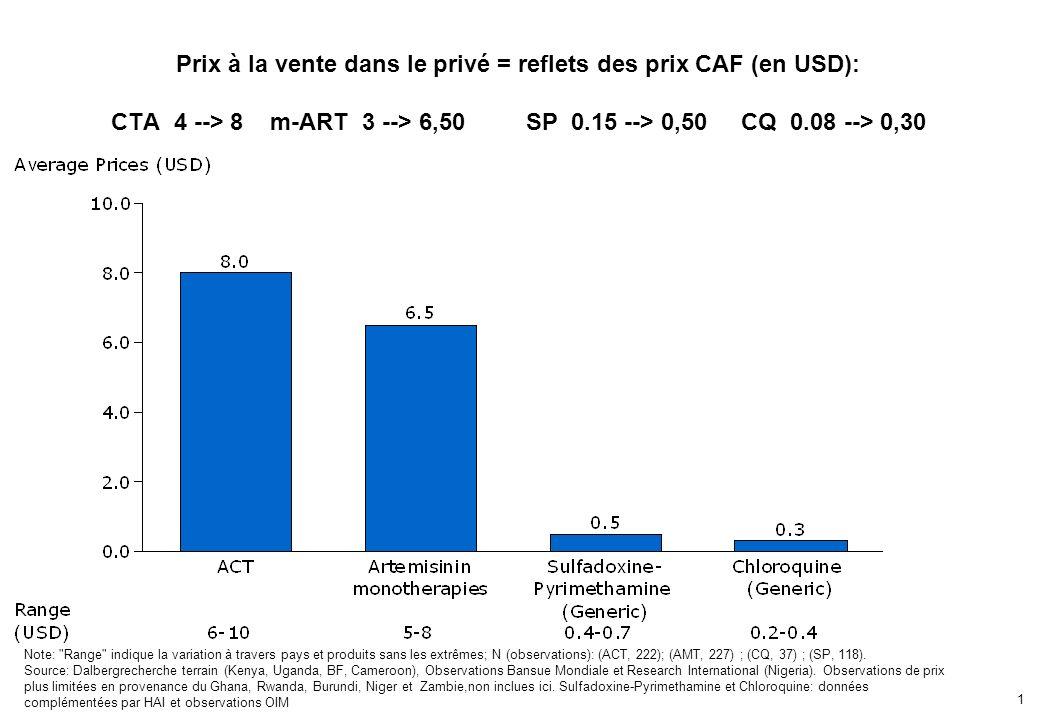 1 Prix à la vente dans le privé = reflets des prix CAF (en USD): CTA 4 --> 8 m-ART 3 --> 6,50 SP 0.15 --> 0,50 CQ 0.08 --> 0,30 Note: Range indique la variation à travers pays et produits sans les extrêmes; N (observations): (ACT, 222); (AMT, 227) ; (CQ, 37) ; (SP, 118).