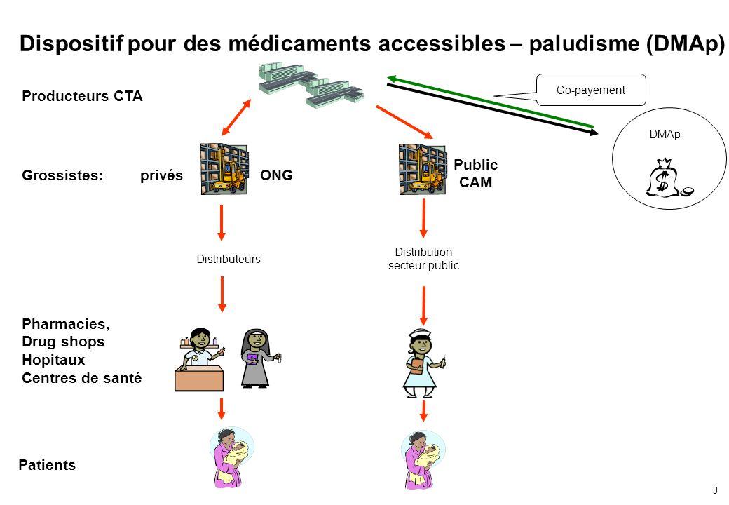 3 Dispositif pour des médicaments accessibles – paludisme (DMAp) DMAp privésONG Pharmacies, Drug shops Hopitaux Centres de santé Co-payement Patients Distributeurs Distribution secteur public Producteurs CTA Public CAM Grossistes: