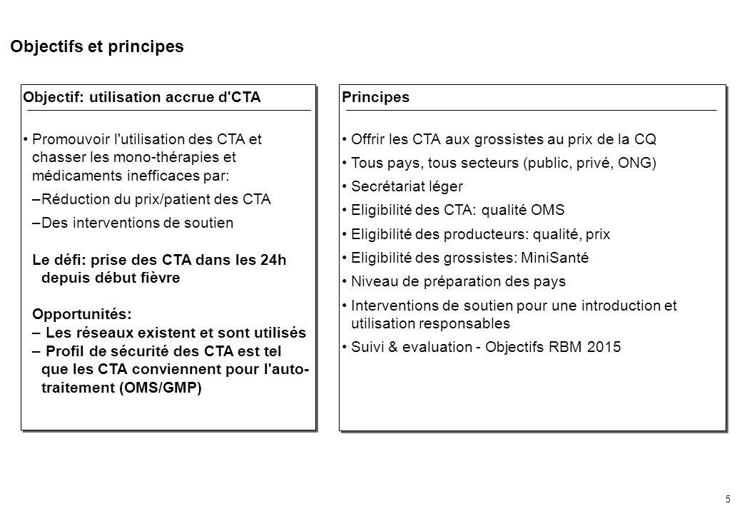 5 Objectifs et principes Objectif: utilisation accrue d CTA Promouvoir l utilisation des CTA et chasser les mono-thérapies et médicaments inefficaces par: –Réduction du prix/patient des CTA –Des interventions de soutien Le défi: prise des CTA dans les 24h depuis début fièvre Opportunités: – Les réseaux existent et sont utilisés – Profil de sécurité des CTA est tel que les CTA conviennent pour l auto- traitement (OMS/GMP) Objectif: utilisation accrue d CTA Promouvoir l utilisation des CTA et chasser les mono-thérapies et médicaments inefficaces par: –Réduction du prix/patient des CTA –Des interventions de soutien Le défi: prise des CTA dans les 24h depuis début fièvre Opportunités: – Les réseaux existent et sont utilisés – Profil de sécurité des CTA est tel que les CTA conviennent pour l auto- traitement (OMS/GMP) Principes Offrir les CTA aux grossistes au prix de la CQ Tous pays, tous secteurs (public, privé, ONG) Secrétariat léger Eligibilité des CTA: qualité OMS Eligibilité des producteurs: qualité, prix Eligibilité des grossistes: MiniSanté Niveau de préparation des pays Interventions de soutien pour une introduction et utilisation responsables Suivi & evaluation - Objectifs RBM 2015 Principes Offrir les CTA aux grossistes au prix de la CQ Tous pays, tous secteurs (public, privé, ONG) Secrétariat léger Eligibilité des CTA: qualité OMS Eligibilité des producteurs: qualité, prix Eligibilité des grossistes: MiniSanté Niveau de préparation des pays Interventions de soutien pour une introduction et utilisation responsables Suivi & evaluation - Objectifs RBM 2015